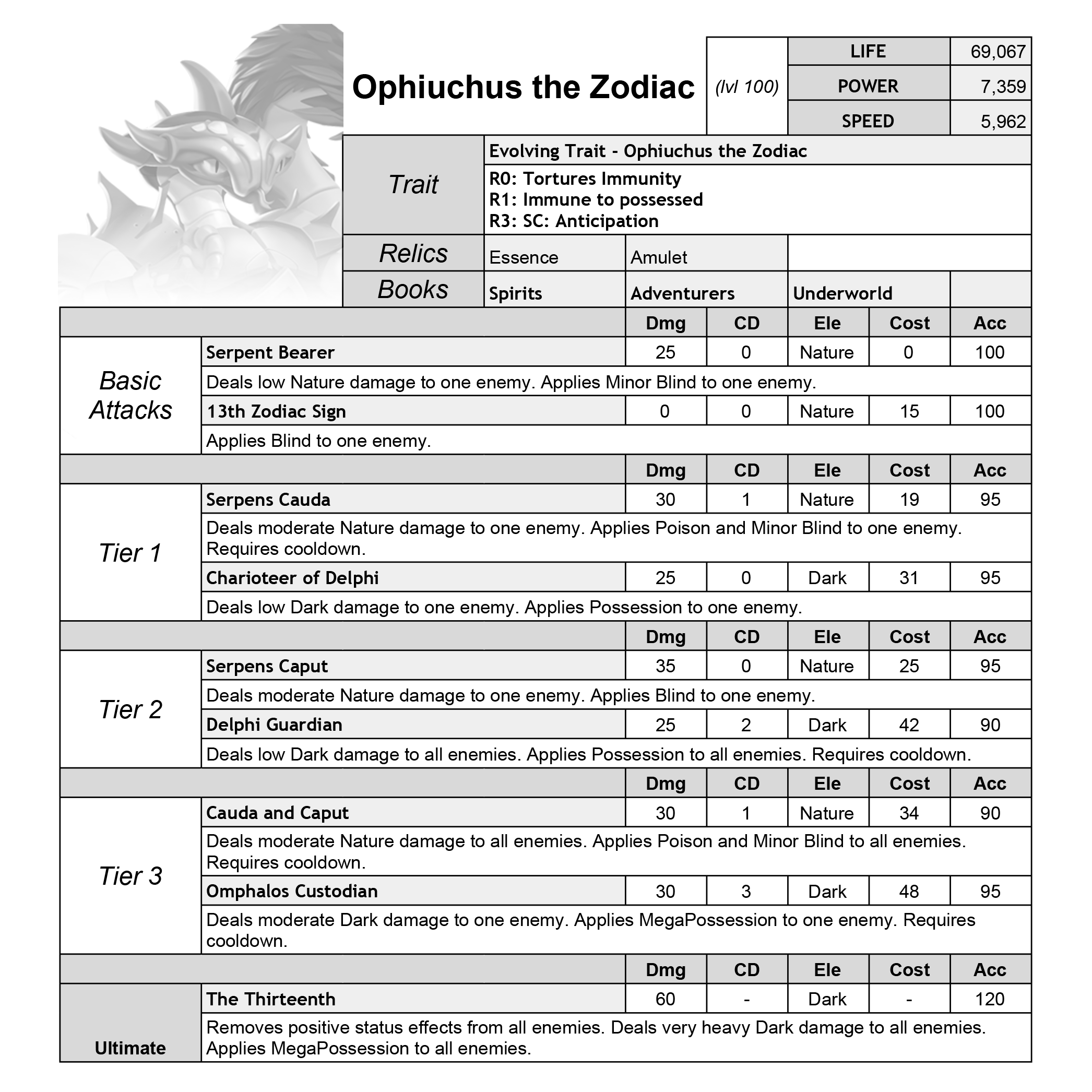 0_1608043587901_Ophiuchus-the-Zodiac-(Quest)--Monster-Shaper-&-Briefing-v3.14.2--ML---SellingPoints.png