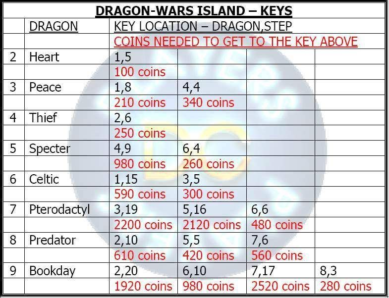 0_1529598836592_DragonWarsIslandkeylocation.jpg
