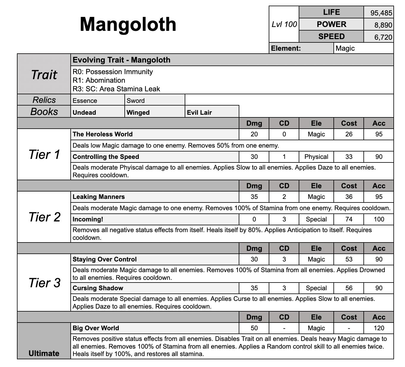 0_1626097516074_2. Mangoloth.png
